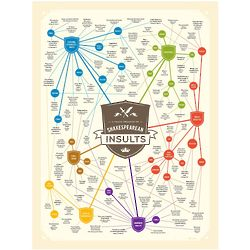 A Grand Treasury of Shakespearean Insults Poster