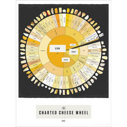 Cheese Wheel Pop Chart