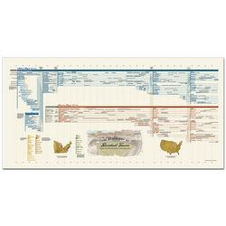 Genealogy of Baseball Teams Print
