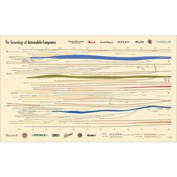 Genealogy of Automobile Companies Print
