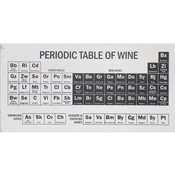 Periodic Table of Wine Plaque