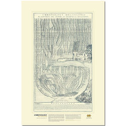 Chronology of History Delineated Reproduction Print