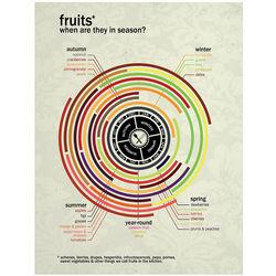 Seasonal Produce Calendars
