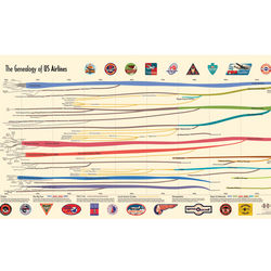 Genealogy of US Airlines Print