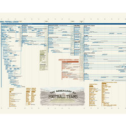 Genealogy of Football Teams